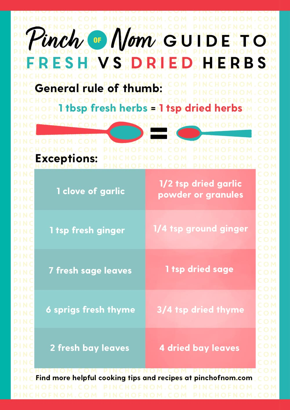 Fresh vs Dried Herbs | Pinch of Nom Slimming Recipes